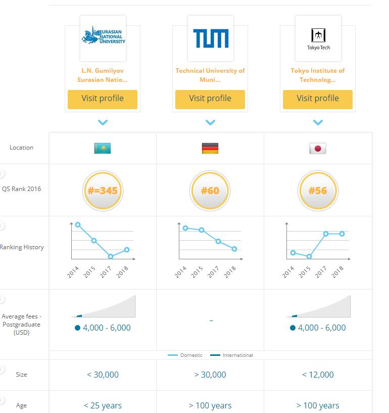 Германия, Жапония, Қазақстандағы 3 оқу орнының реитингі және оқу ақы салыстырмасы