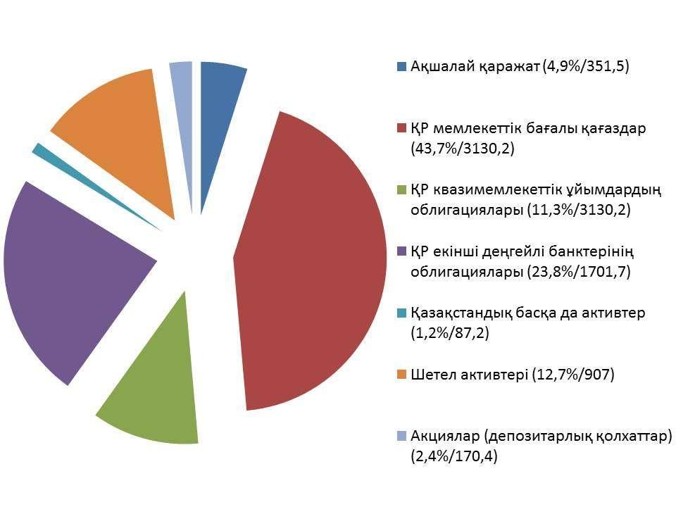 2017 жылдың 5 шілдедегі зейнетақы активтері портфелінің ағымдағы құрылымы. Өлшем – млрд. теңге