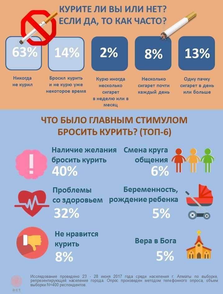 Результаты исследования по курению в Алматы