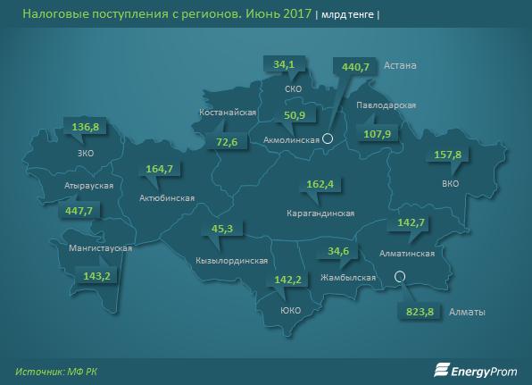 Данные сайта energyprom.kz