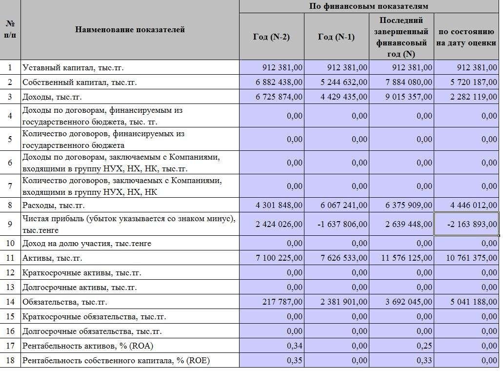 """Финансовая отчётность ФК """"Кайрат"""""""