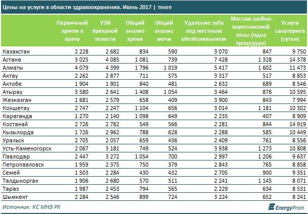 Цены на услуги в области здравоохранения