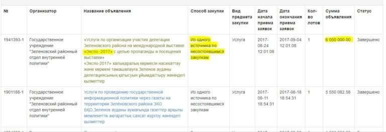 Скриншот с портала госзакупок РК с объявлением госзакупки отдела внутренней политики Зелёновского района
