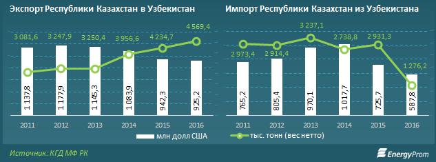 Показатели экспорта и импорта за 2011-2016 годы