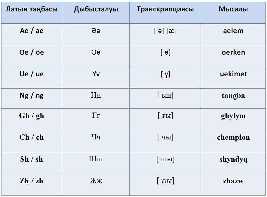 Диграмы в латинизированном казахском письме
