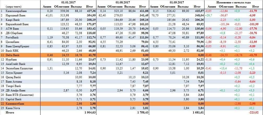Средства пенсионных активов ЕНПФ инвестированные в БВУ РК