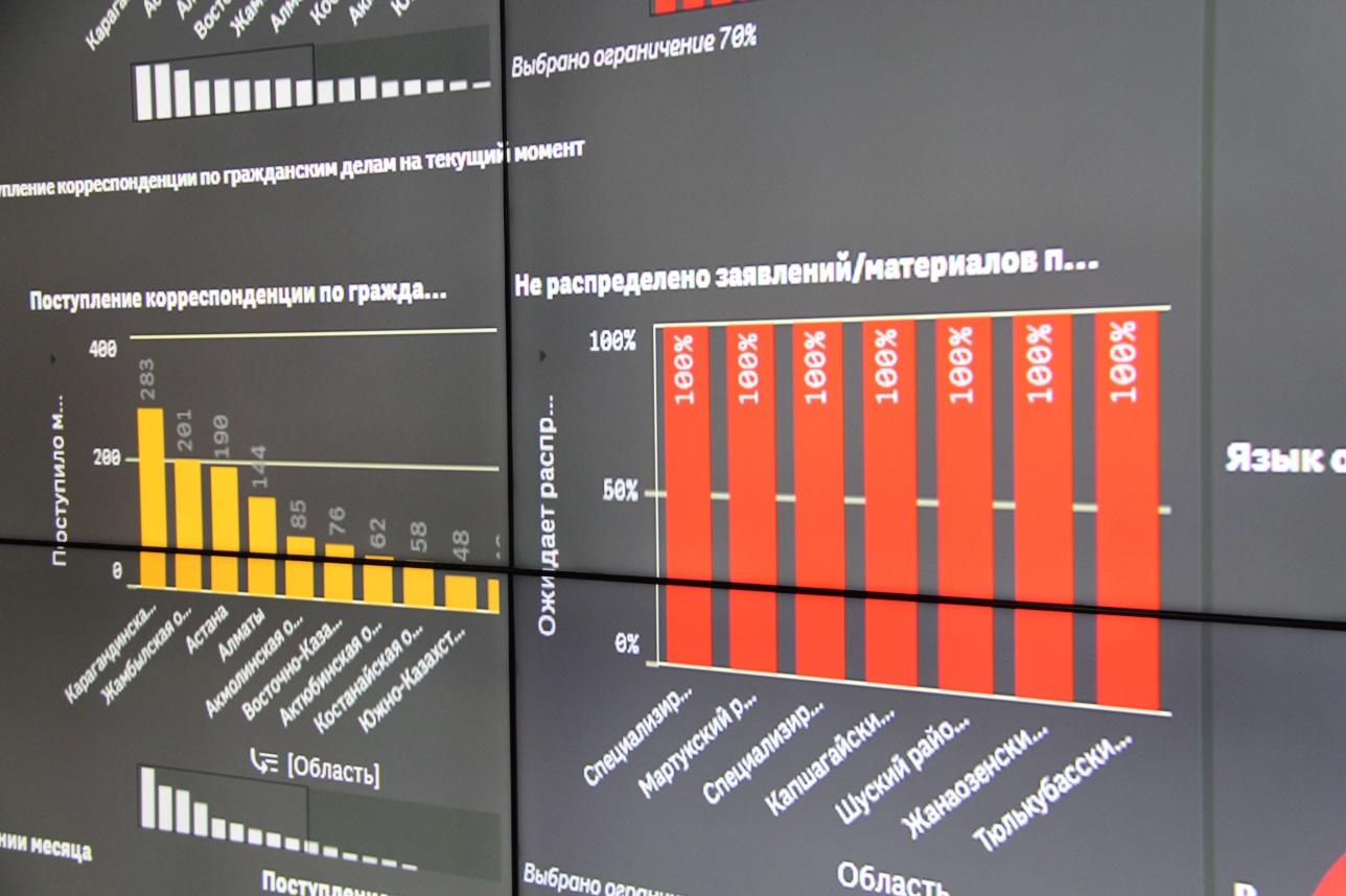 Данные поступают в центр в режиме реального времени