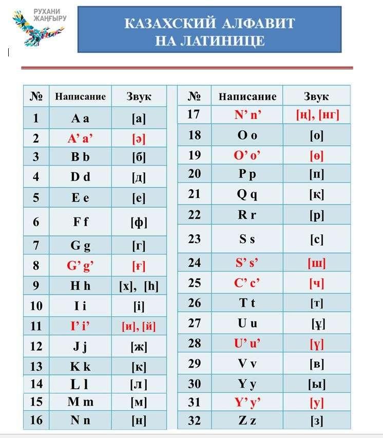 Новый проект единого стандарта казахского алфавита на латинской графике