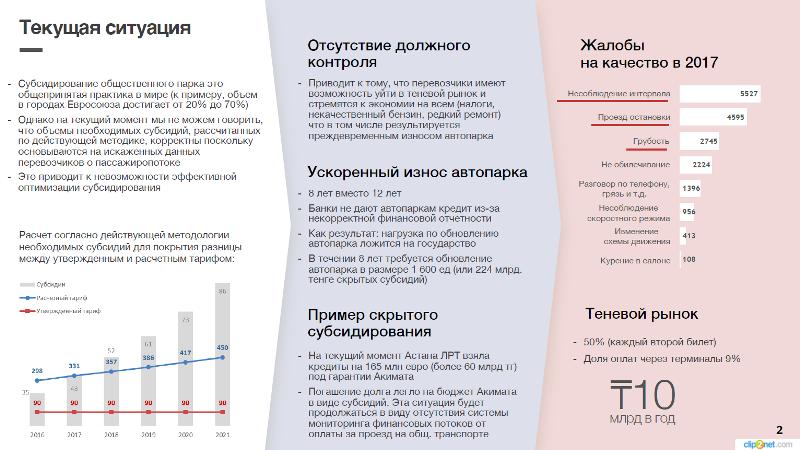 Astana LRT 10млрд теңге қалтаға кетеді дейді