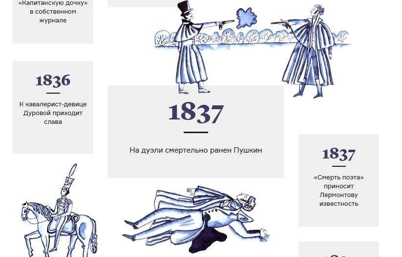 """Из материала """"Вся русская литература XIX века в 230 карточках"""""""