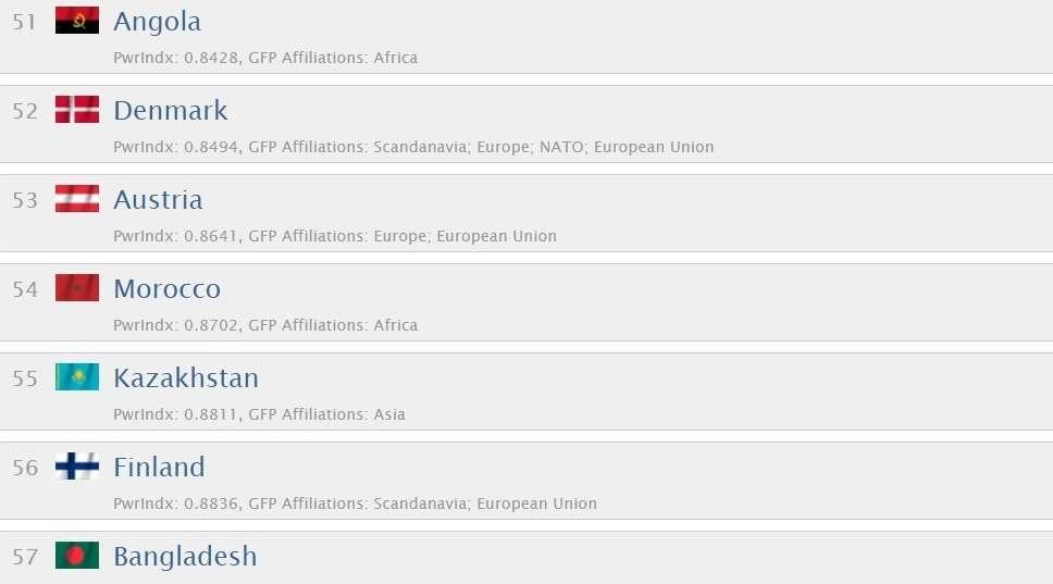 В рейтинге военной мощи Казахстан занимает 55-е место