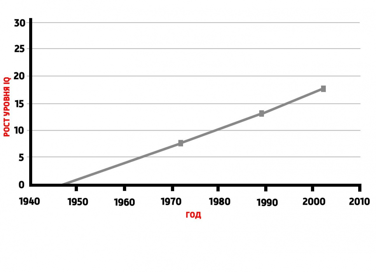 Как менялся средний коэффициент интеллекта с течением времени