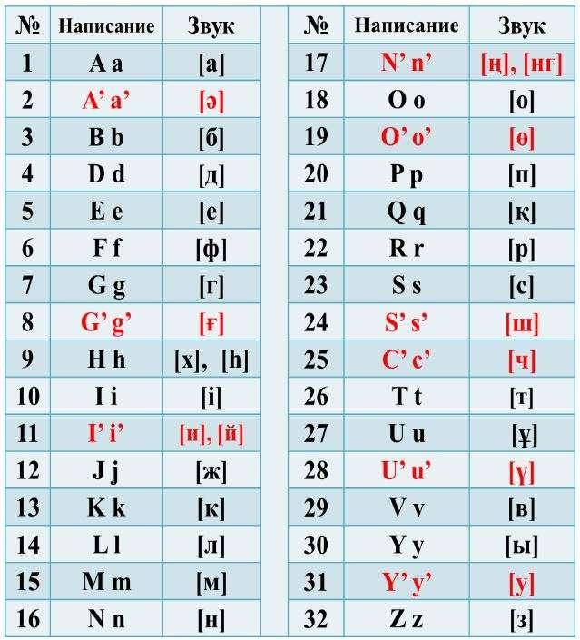 Алфавит казахского языка, основанный на латинской графике