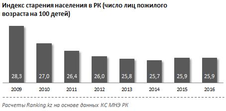 Индекс старения населения в РК.