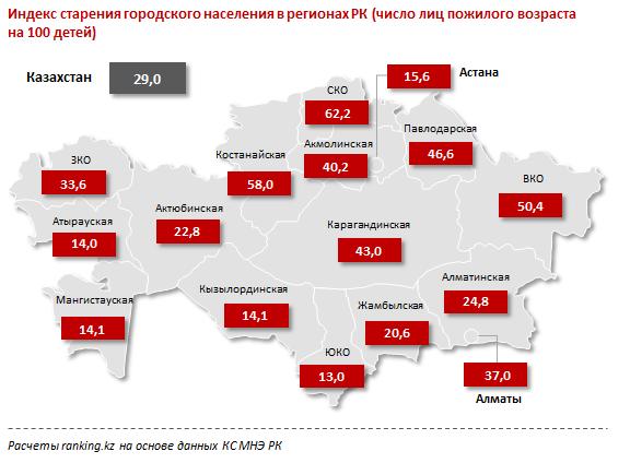 Индекс старения городского населения в регионах РК.