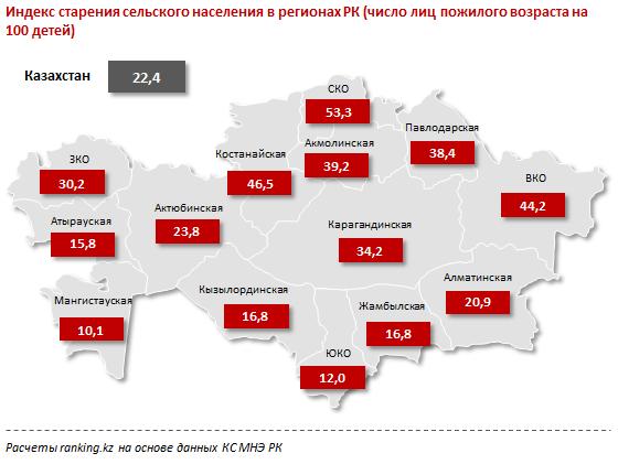 Индекс старения сельского населения в регионах РК.