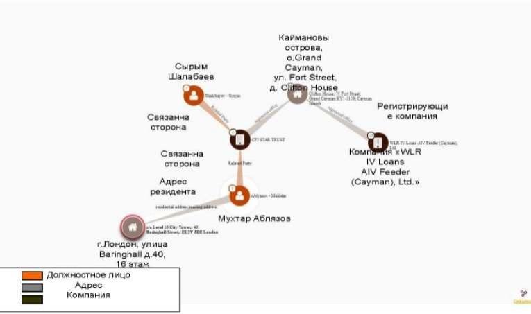 Журналисты составили схему вывода средств в офшор.