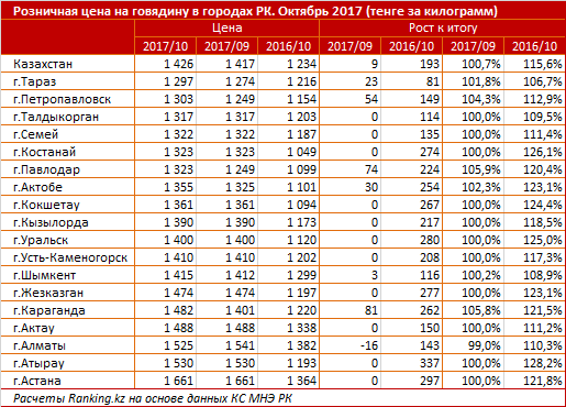 Цены на говядину в разрезе регионов