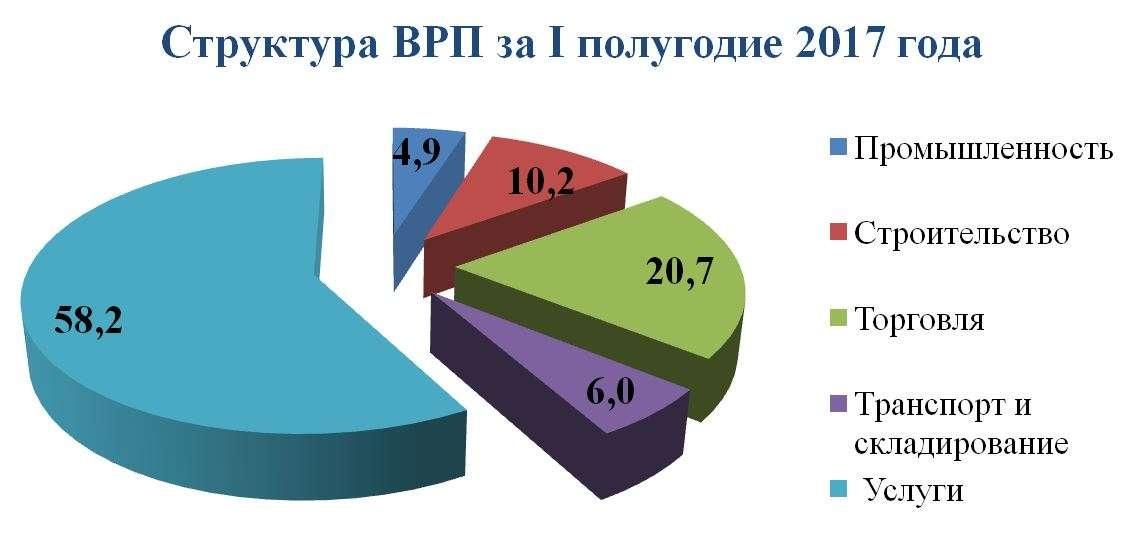 Структура валового регионального продукта в 2017 году
