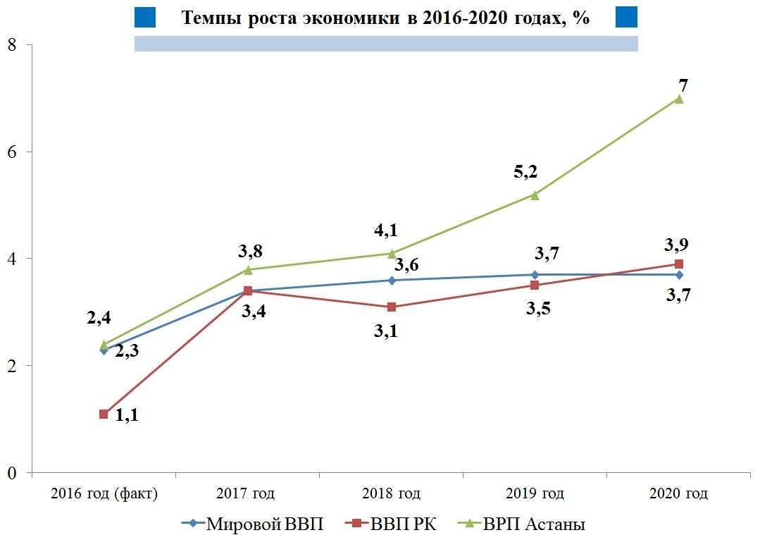 Благодаря строительству ВРП Астаны будет расти быстрее ВВП Казахстана