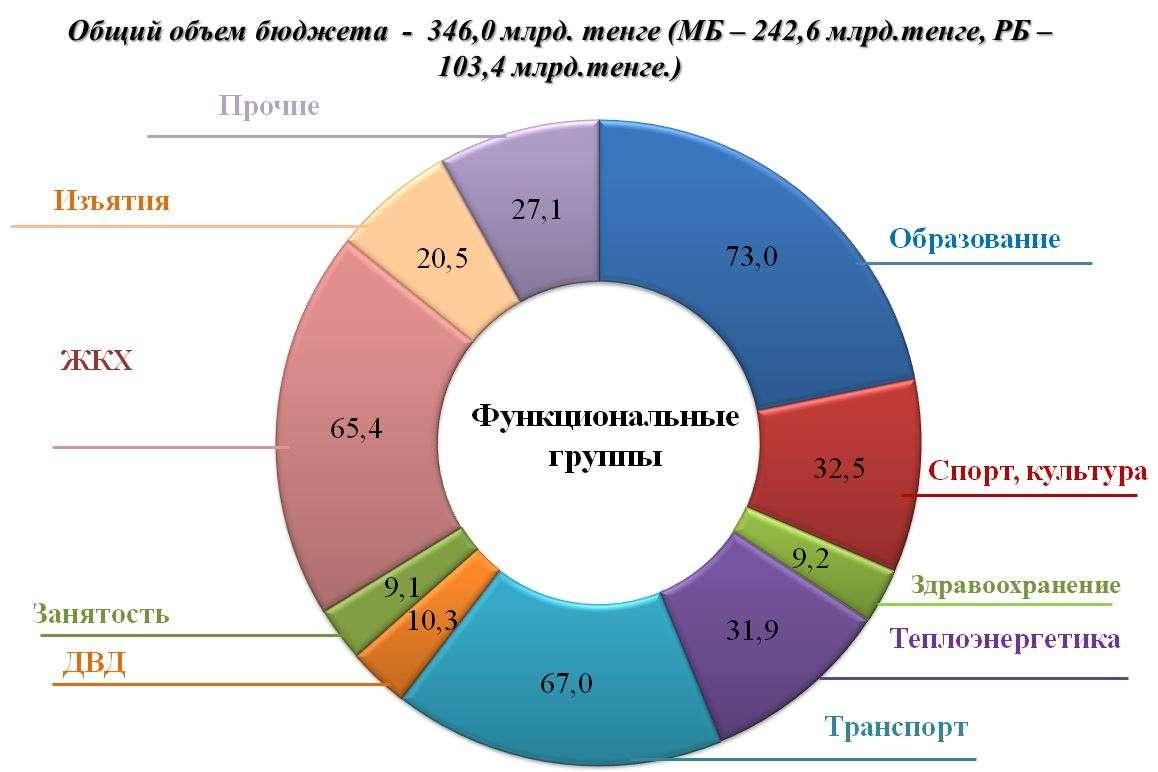 Проект бюджета Астаны на 2018 год