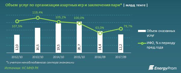Данные предоставлены energyprom.kz