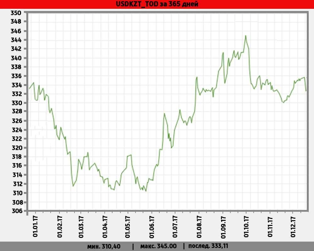 Стоимость валютной пары доллар-тенге к 25 декабря