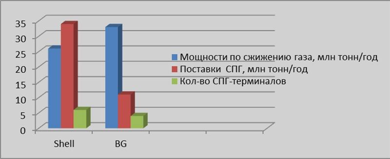 СПГ-показатели компаний