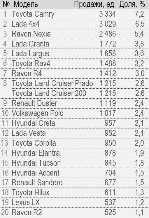Рейтинг моделей легковых автомобилей за 2017 год