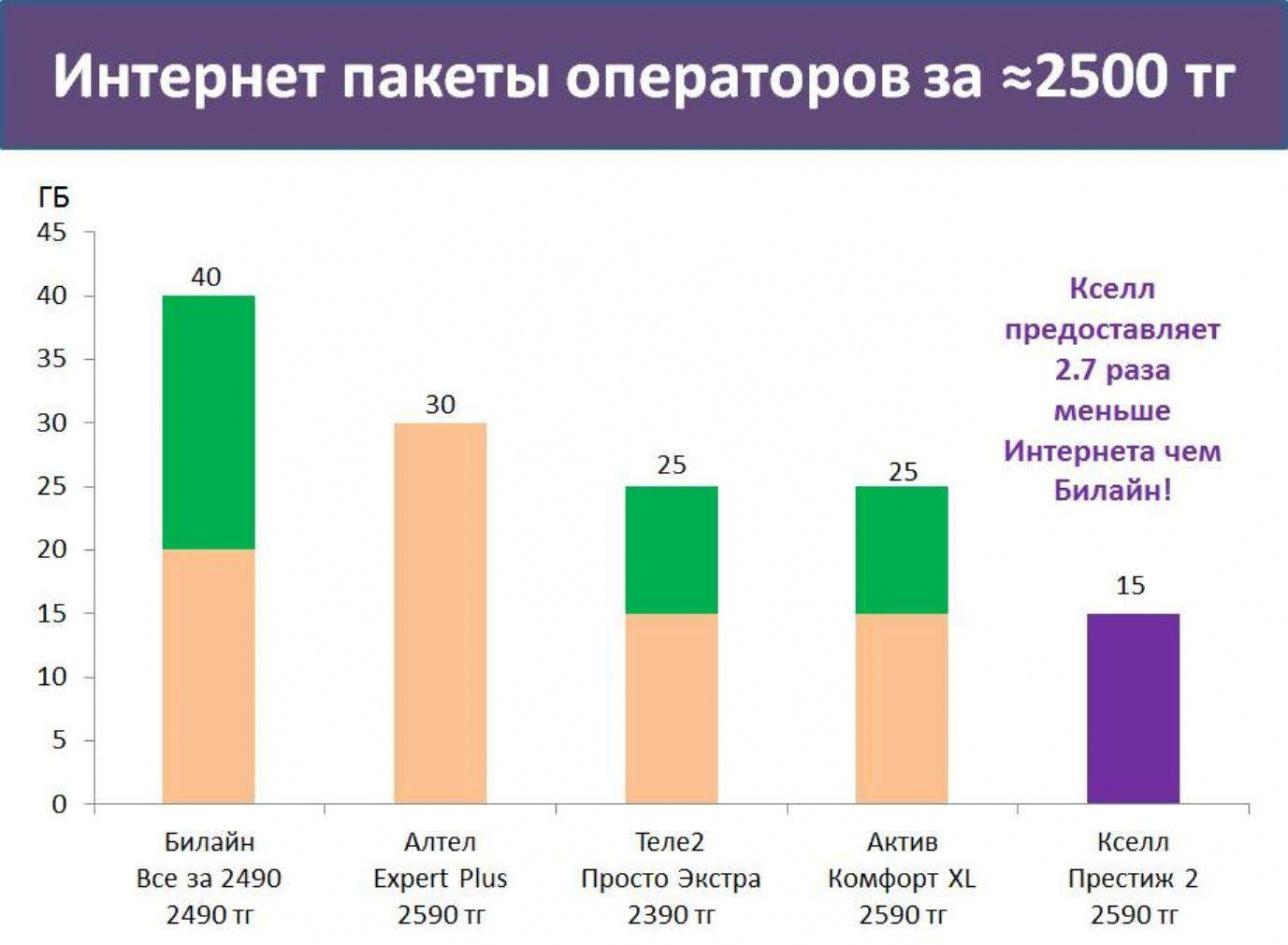 Астанчанин сравнил интернет-пакеты операторов связи