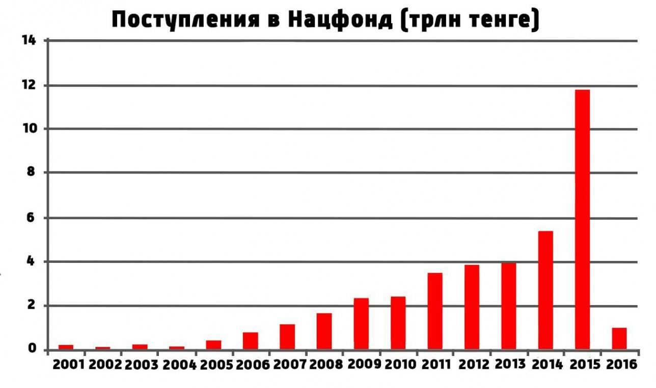 Динамика поступлений в Нацфонд с 2001 по 2016 год (данные за 2009 год приняты за 2 339,5 млрд тенге)