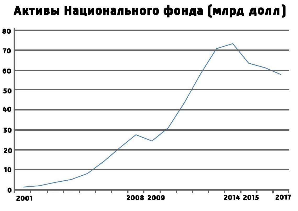 Изменение объёма Национального фонда с 2001 по 2017 год. В отмеченные годы тренд на накопление средств сменялся, в том числе из-за значительных изъятий