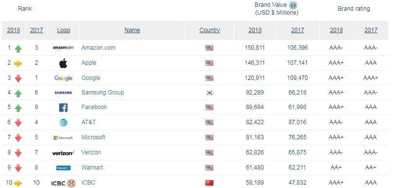 Топ-10 самых дорогих мировых брендов