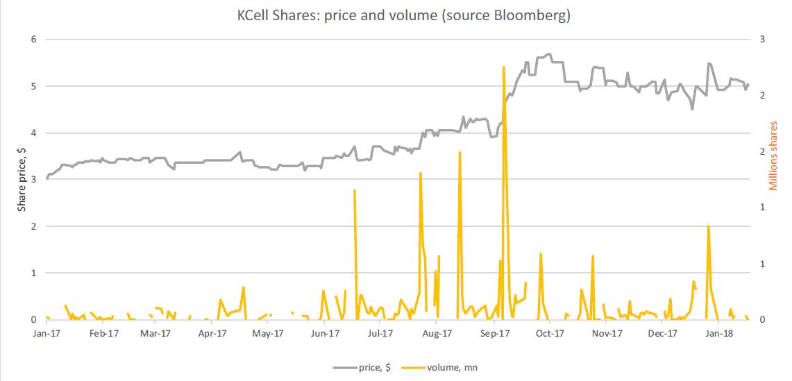 Вот так выглядит биржевой курс и объём продаж акций Kcell