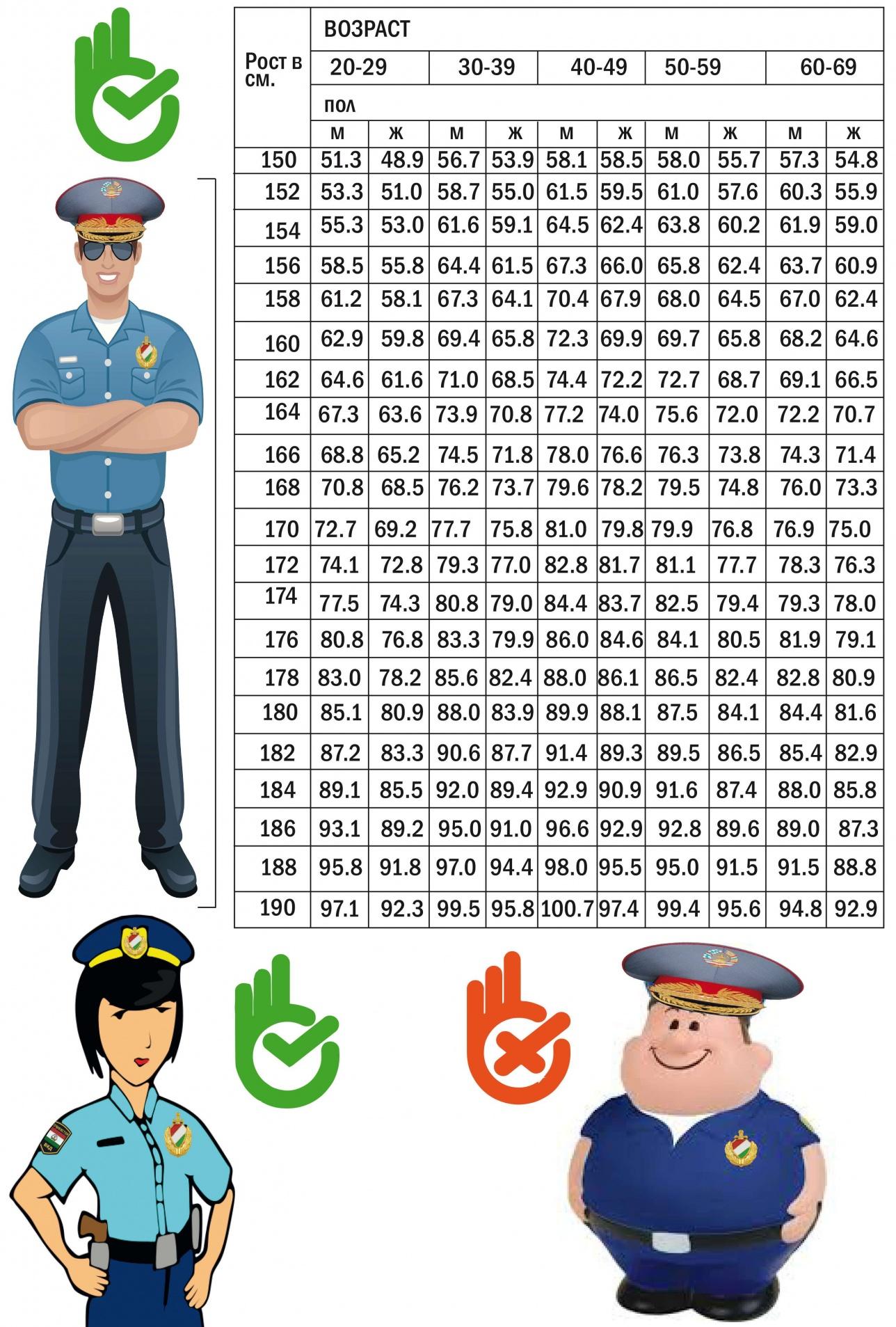 Таблица оптимального веса, которой руководствуются в МВД Таджикистана