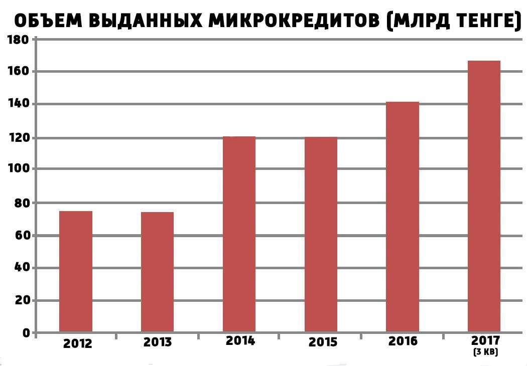 Объёмы выданных займов МФО в 2012-2017 годах. Данные за 2017 год приведены за первые три квартала