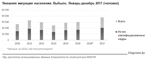 Данные Finprom.kz
