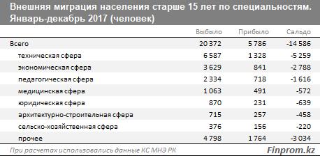 Данные Finrpom.kz