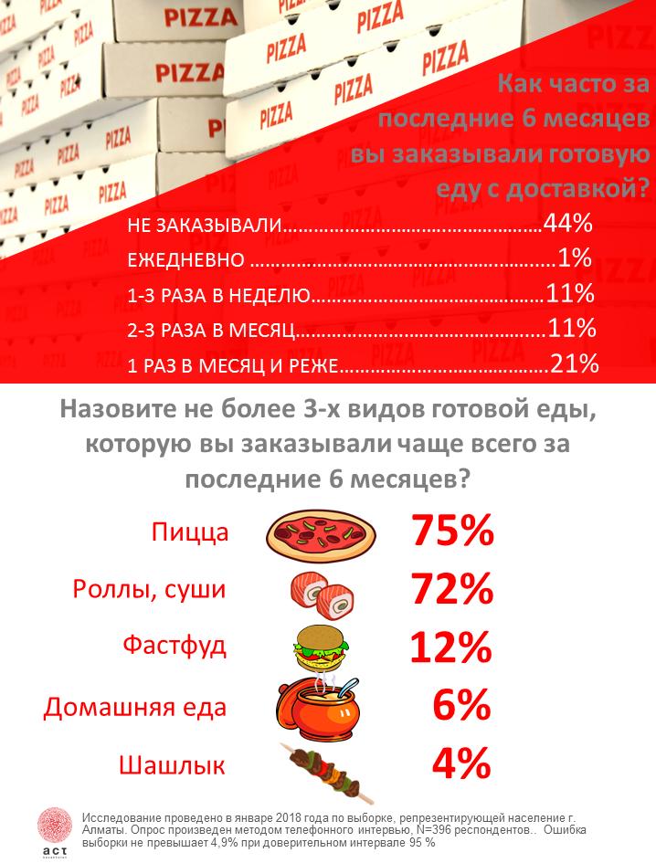 Какую еду заказывают алматинцы домой
