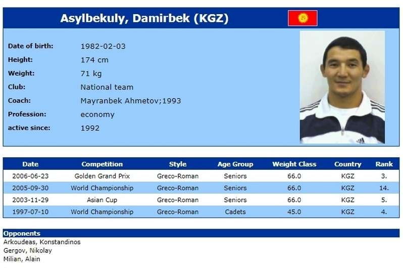 На мировом чемпионате по греко-римской борьбе 1997г. Дамирбек уулу Асылбек занял 4-е место среди кадетов