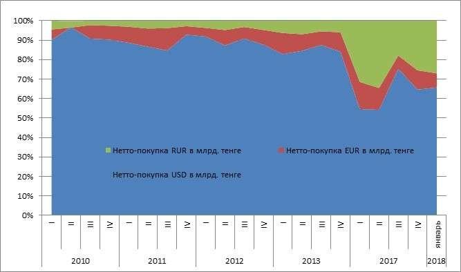 Cтруктура покупки наличной валюты населением по годам и за январь 2018 года