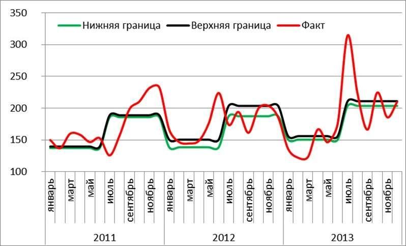 Обьёмы покупки валюты фактические и прогнозируемые, по месяцам