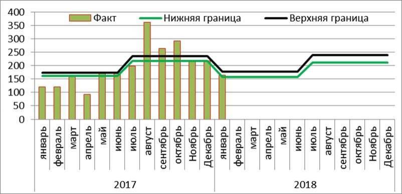 Прогноз покупки наличной валюты населением на 2018 год