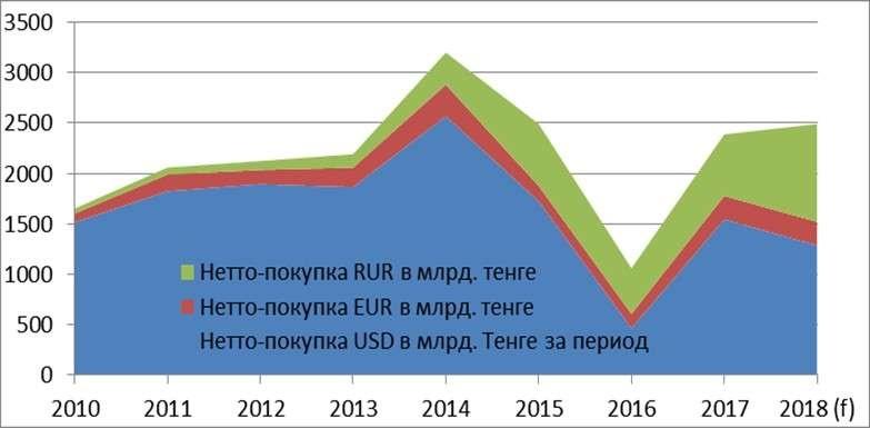 Нетто покупка валюты населением по годам