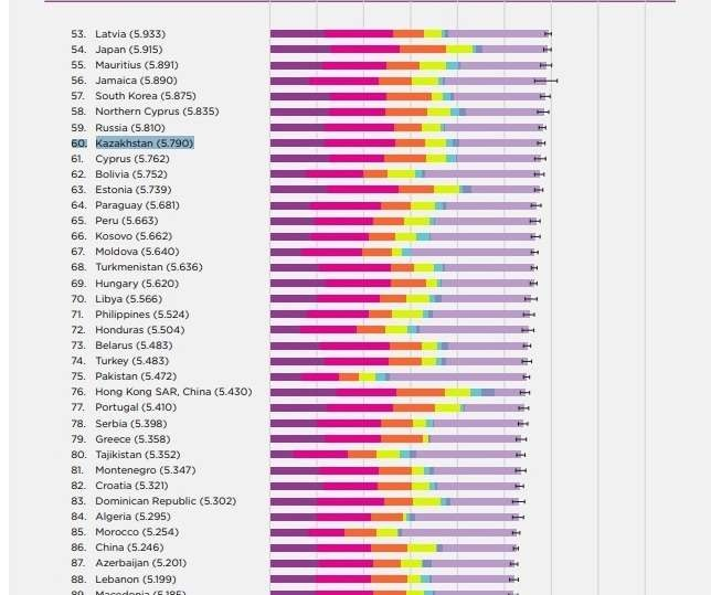 Казахстан на 60-й строчке рейтинга самых счастливых стран