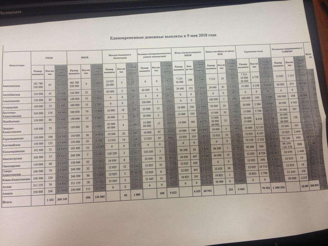 Таблица, предоставленная Министерством труда и социальной защиты РК