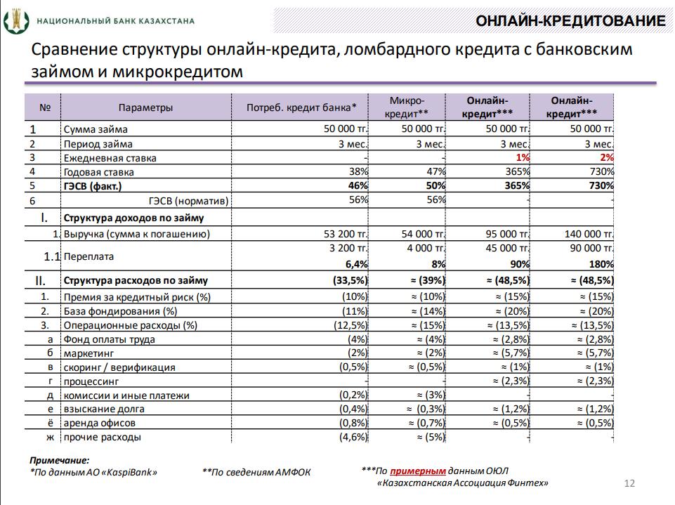 Сравнение структуры онлайн-кредита, ломбардного кредита с банковским займом и микрокредитом
