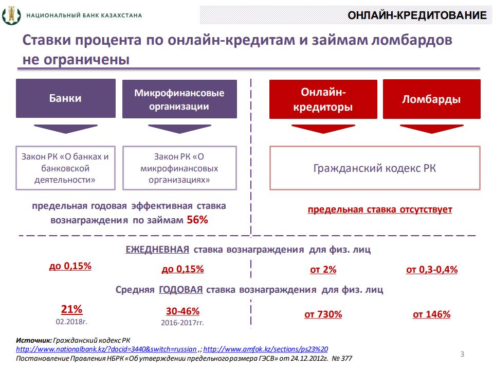 Сравнение ставок по банковским займам, микрокредитам, онлайн-кредитам и ломбардным кредитам