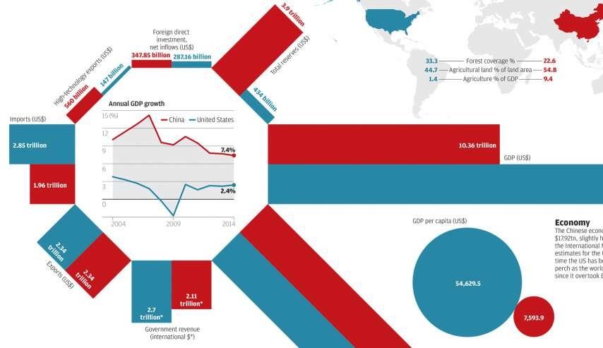 Соңғы эконометриялық өлшемдердің статистикасына көз жүгіртсек, Қытай АҚШ-ты басып озған.