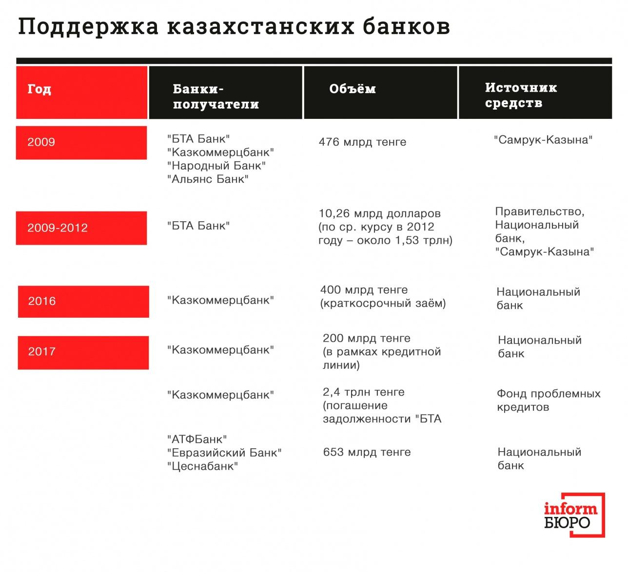 """Данные по помощи """"БТА Банку"""" в 2009-2012 годах основаны на расчётах Forbes Kazakhstan"""